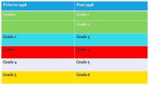 CSEC grading scheme chart