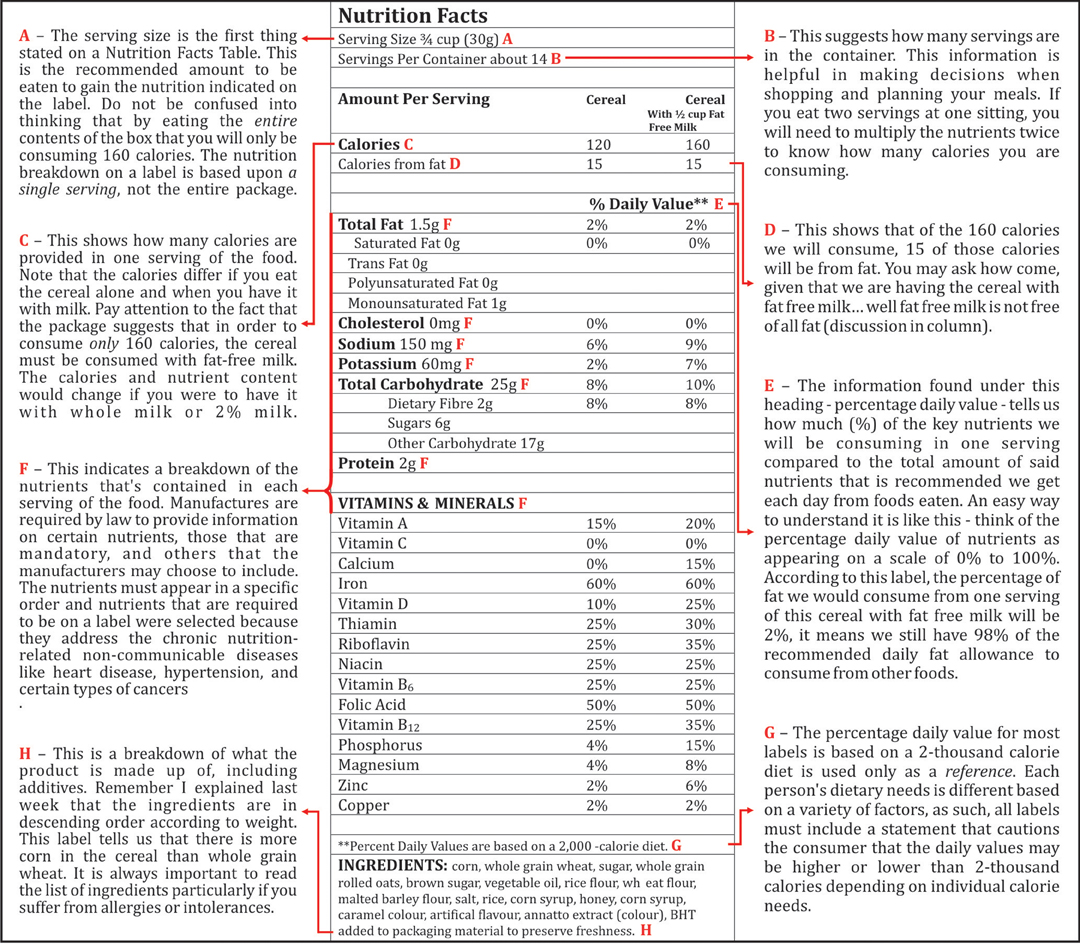 Anatomy of a food label – Part 2 – Stabroek News