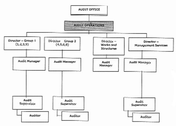 office assistant diagram is there an explicit conflict of interest in ms gitanjali  is there an explicit conflict of interest in ms gitanjali