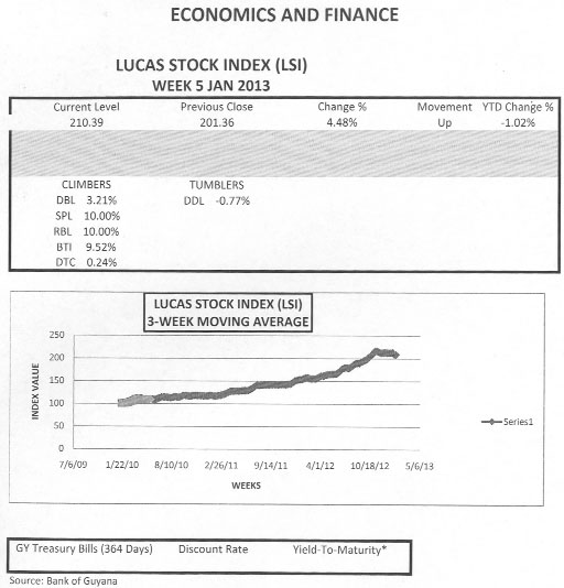 LUCAS STOCK INDEX The Lucas Stock Index (LSI) grew by 4.48 per cent in the final week of trading in January 2013. Seven stocks traded with five of them showing positive gain and two showing a decline or no gain at all.  Republic Bank Limited (RBL) and Sterling Products Limited (SPL) each moved 10 per cent.  Guyana Bank for Trade and Industry (BTI) gained 9.52 per cent while Demerara Bank Limited (DBL) gained 3.21 per cent.  Positive movement was also recorded by Demerara Tobacco Company (DTC) which recorded a marginal gain of 0.24 per cent while Banks DIH (DIH) remained unchanged from the previous week.  Demerara Distillers Limited (DDL) recorded a decline of 0.77 per cent.