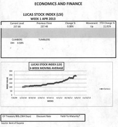 LUCAS STOCK INDEX The Lucas Stock Index (LSI) increased slightly on very light trading following the Easter holidays in the first week of April 2013.  The 15,500 stocks of two companies traded with varying results.  Banks DIH (DIH), which saw 13,500 of its stocks change hands, increased its stock value by 0.58 percent while Demerara Bank Limited (DBL) traded a volume of 2,000 stocks with no change in value.  Consequently, the LSI moved up by 0.07 percent to 11.81 for the year.