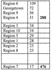 20130413region 6