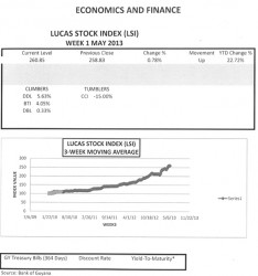 LUCAS STOCK INDEX The Lucas Stock Index (LSI) rose 0.78 percent in relatively light trading during the first week of trading in May 2013.  A total of 98,790 stocks of six companies changed hands.  Demerara Bank Limited (DBL) traded the highest number of stocks, 56,700 with a 0.33 percent increase in value.  Demerara Distillers Limited (DDL) traded 16,000 with a gain of 5.63 percent.  Meanwhile, Republic Bank Limited (RBL) traded 12,000 stocks for no change in value.  After being dormant for a while, Caribbean Container Incorporated (CCI) traded 13,600 stocks which lost 15 percent of its value.  In rather marginal trading, Demerara Tobacco Company (DTC) gave up 90 stocks with no change in value while Guyana Bank for Trade and Industry (BTI) sold 400 shares and saw the value of its stock increase by over 4 percent.