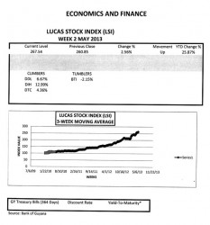 LUCAS STOCK INDEX The Lucas Stock Index (LSI) rose 2.56 percent during the second week of trading in May 2013.  A total of 89,770 stocks of seven companies changed hands.  Leading the Climbers was Banks DIH (DIH) which traded 28,420 shares with a 12.99 percent increase in value.  Demerara Distillers Limited (DDL) also recorded a gain of 6.67 percent after trading 2,334 shares.   Demerara Tobacco Company (DTC) gave up 366 shares and increased 4.36 percent in value.  The only Tumbler this week was Guyana Bank for Trade and Industry (BTI) which fell 2.15 percent on the sale of 2,100 shares.  Demerara Bank Limited (DBL), Caribbean Container Incorporated (CCI) and Republic Bank Limited (RBL) traded 32,300; 22,100 and 2,150 shares respectively for no gain.