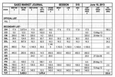 20130614gasci market journal june 14