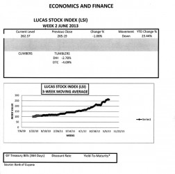 LUCAS STOCK INDEX The Lucas Stock Index (LSI) fell 1.06 per cent during the second week of trading in June 2013.  A total of 233,600 stocks of seven companies in the index changed hands this week.  The LSI recorded two Tumblers while there was no movement for the stocks of five companies.  The Tumblers this week were Banks DIH (DIH) which fell 2.78 per cent on the sale of 180,200 shares, and Demerara Tobacco Company (DTC) which fell 4.09 per cent on the sale of 5,900 shares.  The value of the stocks of Demerara Bank Limited (DBL), Demerara Distillers Limited (DDL), Guyana Bank for Trade and Industry (BTI), Republic Bank Limited (RBL) and Sterling Products Limited (SPL) remained stable on trades of 16,300; 24,200; 4,000; 2,000 and 1,000 shares respectively.