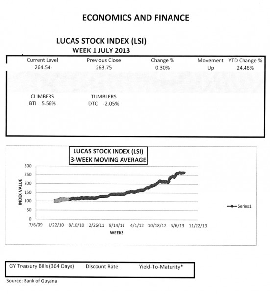 LUCAS STOCK INDEX The Lucas Stock Index (LSI) recorded a slight gain of 0.30 per cent during the first week of trading in July 2013.  With a mixed trading volume among seven companies, a total of 148,000 stocks in the index changed hands this week.  There was one Climber and one Tumbler, while there was no movement for the stocks of five companies.  The Climber this week was Guyana Bank for Trade and Industry (BTI) which rose 5.56 per cent on the sale of 4,200 shares.  The Tumbler was Demerara Tobacco Company (DTC) which fell by 2.05 percent on the sale of 100 shares.  Sterling Products Limited (SPL) traded 3,000 shares with no change in value.  Equally light trading was seen from Bank DIH (DIH), 3,200 shares and Citizens Bank Incorporated (CBI) 100 shares.  Larger trading volumes from Demerara Bank Limited (DBL), 82,700 shares and Demerara Distillers Limited (DDL), 54,700 shares also saw no change in value.