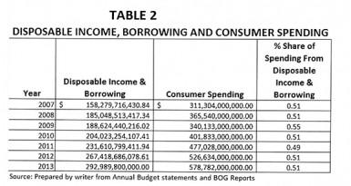 20140413borrowingand consumer spending