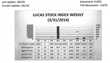 The Lucas Stock Index (LSI) increased 0.65 percent during the first period of trading in April 2014.  The stocks of eight companies were traded with a total of 595,800 shares changing hands.  There were three Climbers and no Tumblers.  The value of the stocks of Demerara Bank Limited (DBL) rose 0.32 percent on the sale of 464,100 shares.  The value of the stocks of Demerara Distillers Limited (DDL) rose 4.71 percent on the sale of 19,800 shares and the value of the stocks of Demerara Tobacco Company (DTC) rose 0.97 percent on the sale of 100 shares.  In the meanwhile, the value of the stocks of Banks DIH (DIH), Citizens Bank Inc (CBI), Guyana Bank for Trade and Industry (BTI), Republic Bank Limited (RBL), and Sterling Products Limited (SPL) remained unchanged on the sale of 8,600; 3,000; 39,000; 58,000 and 3,200 shares respectively.