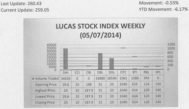 LUCAS STOCK INDEX The Lucas Stock Index (LSI) declined 0.53 percent during the first period of trading in May 2014.  The stocks of six companies were traded with a total of 83,108 shares changing hands.  There was one Climber and two Tumblers.  The value of the stocks of Banks DIH (DIH) rose 2.04 percent on the sale of 34,635 shares.  The value of the stocks of Guyana Bank for Trade and Industry (BTI) declined 0.16 percent on the sale of 1,588 shares while the value of the stocks of Republic Bank Limited (RBL) fell 3.23 percent on the sale of 345 shares.  In the meanwhile, the value of the stocks of Demerara Bank Limited (DBL), Demerara Distillers Limited (DDL) and Demerara Tobacco Company (DTC) remained unchanged on the sale of 26,880; 18,599 and 1,061 shares respectively.