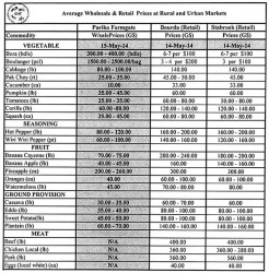 *Prices only represent the average Wholesale Farmgate and Retail Prices at the above mentioned markets and are NOT prices set by the Guyana Marketing Corporation or Ministry of Agriculture.