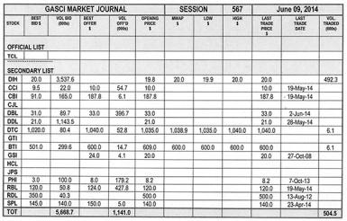 20140613gasci market journal