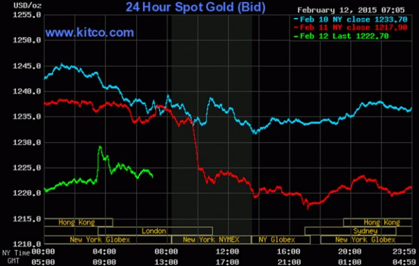 20150213gold prices