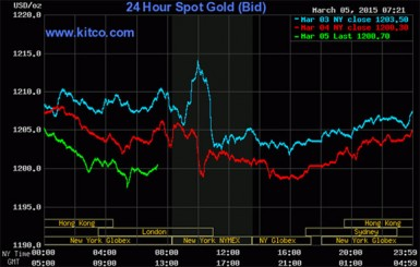 20150306gold prices6