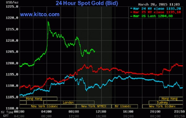 Kitco is a Canadian company that buys and sells precious metals such as gold, copper and silver. It runs a website Kitco.com for gold news, commentary and market information.