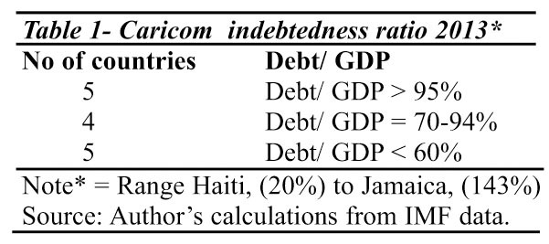 More on the sdgs as a planning framework suitable for guyana at this point it is worth observing that the level of per capita gdp across the regions member states is equally varied thus table 2 reveals that five sciox Choice Image