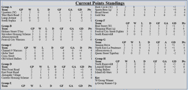20151126point standings