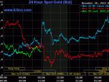 20151127gold price27