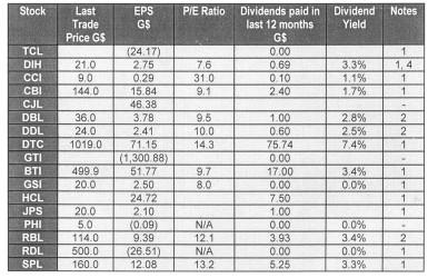 20151204financial summary dec 4