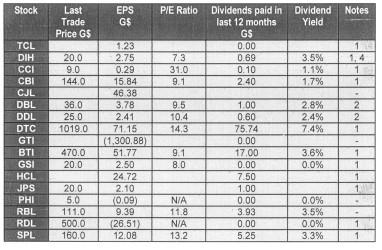 20151218financial summary dec 18