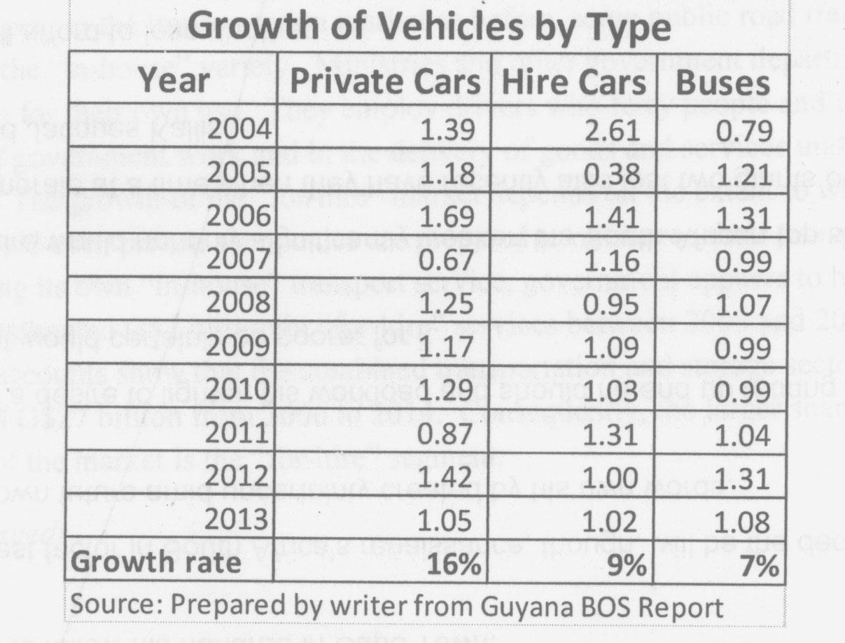 Understanding the transport industry in Guyana - Stabroek News