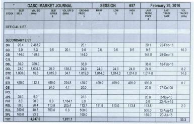 GASCI Market Journal 4