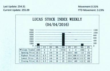 LUCAS STOCK INDEX The Lucas Stock Index (LSI) increased 0.31 percent during the first period of trading in April 2016.  The stocks of three companies were traded with only 7,734 shares changing hands.  There were two Climbers and no Tumblers.  The stocks of Banks DIH (DIH) rose 1.50 percent on the sale of 1,000 shares while the stocks of Republic Bank Limited (RBL) rose 0.44 percent also on the sale of 1,000 shares.  In the meanwhile the stocks of Demerara Distillers Limited (DDL) remained unchanged on the sale of 5,734 shares.