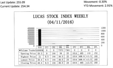 LUCAS STOCK INDEXThe Lucas Stock Index (LSI) declined 0.30 per cent during the second period of trading in April 2016. The stocks of three companies were traded with 441,569 shares changing hands. There were two Climbers and one Tumbler. The stocks of Banks DIH (DIH) rose 0.49 per cent on the sale of 426,836 shares while the stocks of Demerara Bank Limited (RBL) rose 1.32 per cent also on the sale of 7,372 shares.  On the other hand, the stocks of Demerara Distillers Limited (DDL) fell 4.0 per cent on the sale of 7,361 shares.