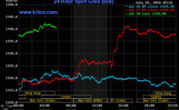 20160729gold prices July 29