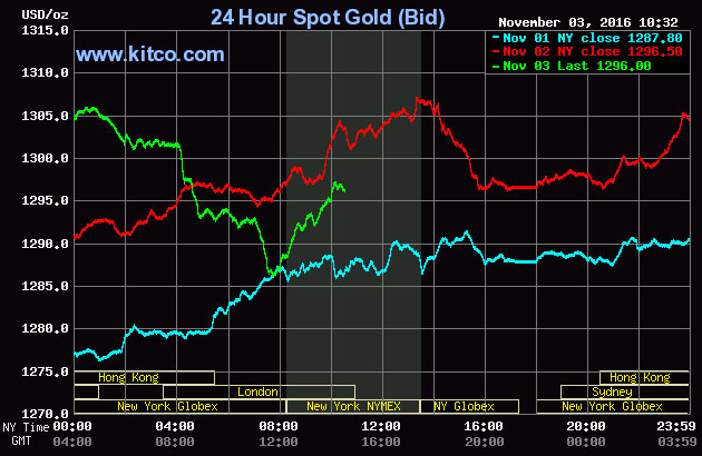 Kitco Is A Canadian Company That S And Precious Metals Such As Gold Copper Silver It Runs Website For News Commentary