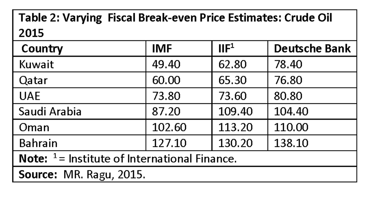 Guyana Further Explorations Of The Fiscal Break Even Price For
