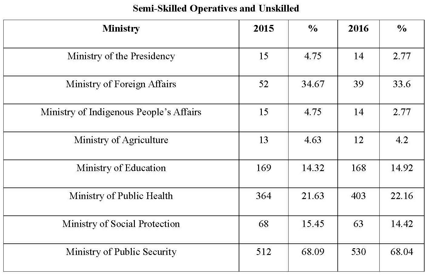 High percentage of semi-skilled, unskilled workers in ...
