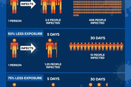 This graphic published by Global News was created by University of California San Diego assistant professor Robert A.J. Signer and art director Gary Warshaw to show the impact of social distancing on the spread of the Novel Corona Virus (COVID19)