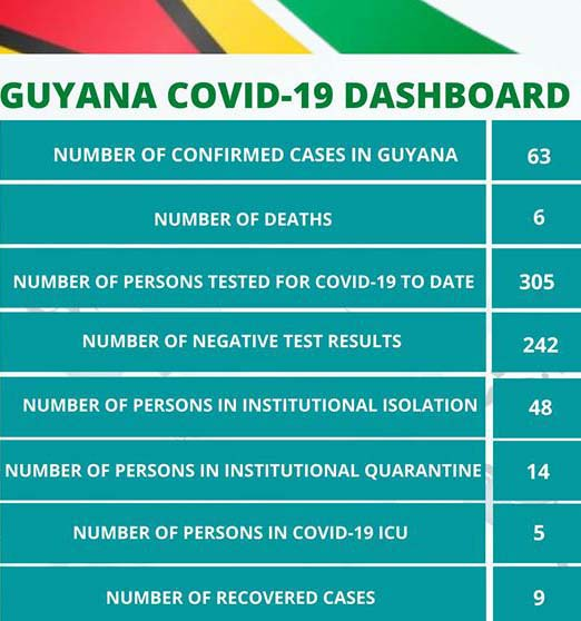 Covid Cases Remain At 63 After Latest