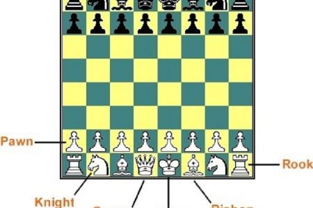 Start position of the pieces for a chess game