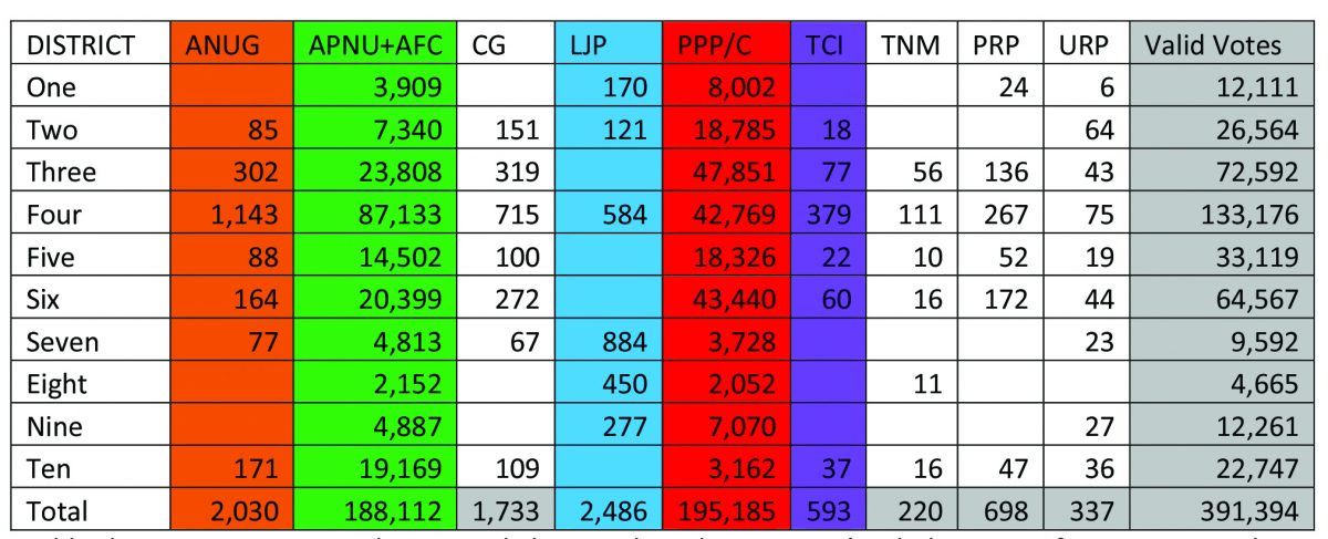 Table showing votes cast at the General Elections based on GECOM's tabulation as of June 4, 2020. The Guyana Elections Commission has completely processed General results from 2063 of 2,339 polling stations, just over 88%. All 276 results still to be tabulated originate from Electoral District Four.