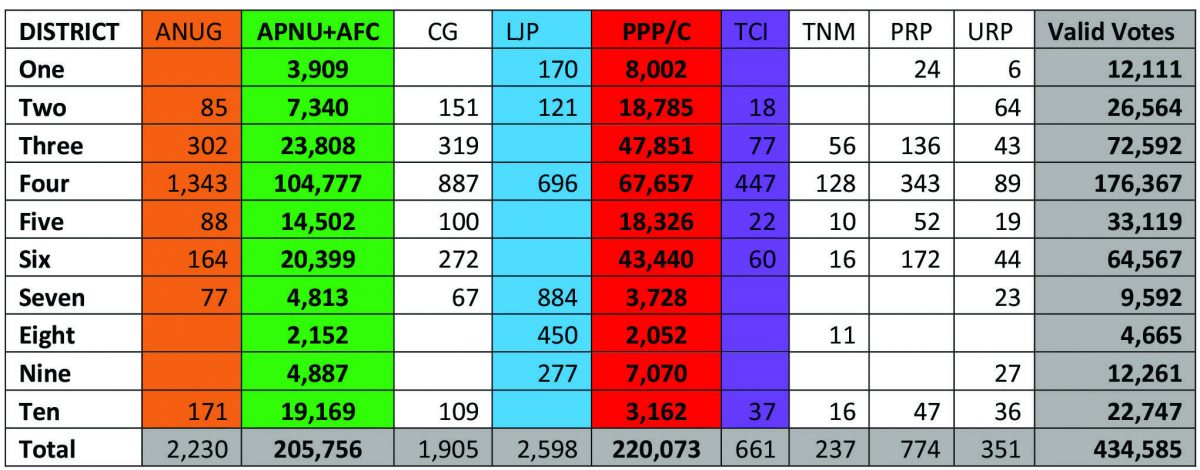 A table showing General Elections votes tabulated at the end of June 6, 2020. The Guyana Elections Commission has so far tabulated 2,236 or 95.6% of the General Statements of Recounts generated from the process.