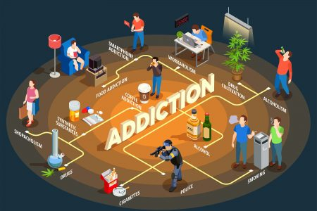 Addiction may involve the use of substances such as alcohol, inhalants, opioids, cocaine, and nicotine, or behaviours such as gambling