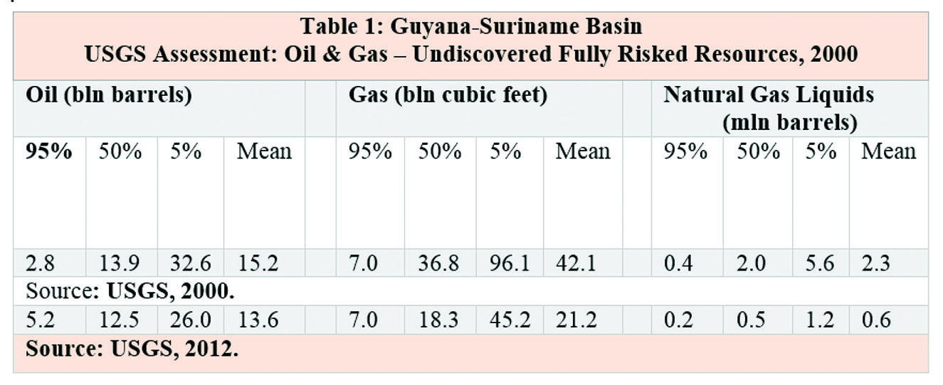 """Why I've always been strongly """"bullish"""" on Guyana's hydrocarbons potential"""